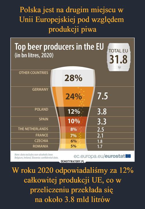 Polska jest na drugim miejscu w  Unii Europejskiej pod względem  produkcji piwa W roku 2020 odpowiadaliśmy za 12% całkowitej produkcji UE, co w przeliczeniu przekłada się  na około 3.8 mld litrów